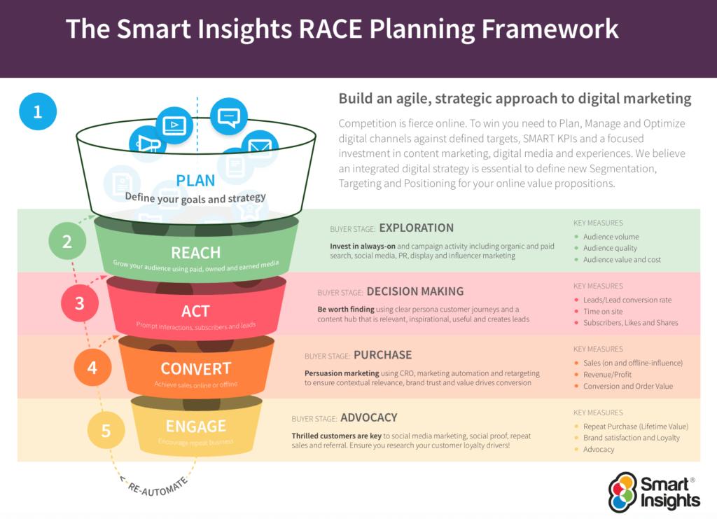 Schaugrafik zur Funktionsweise des RACE Planning Frameworks zur Marketingplanung