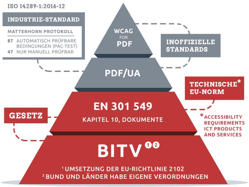 Schaugrafik zu barrierefreien PDF, von BITV bis ISO 14289-1:2016-12