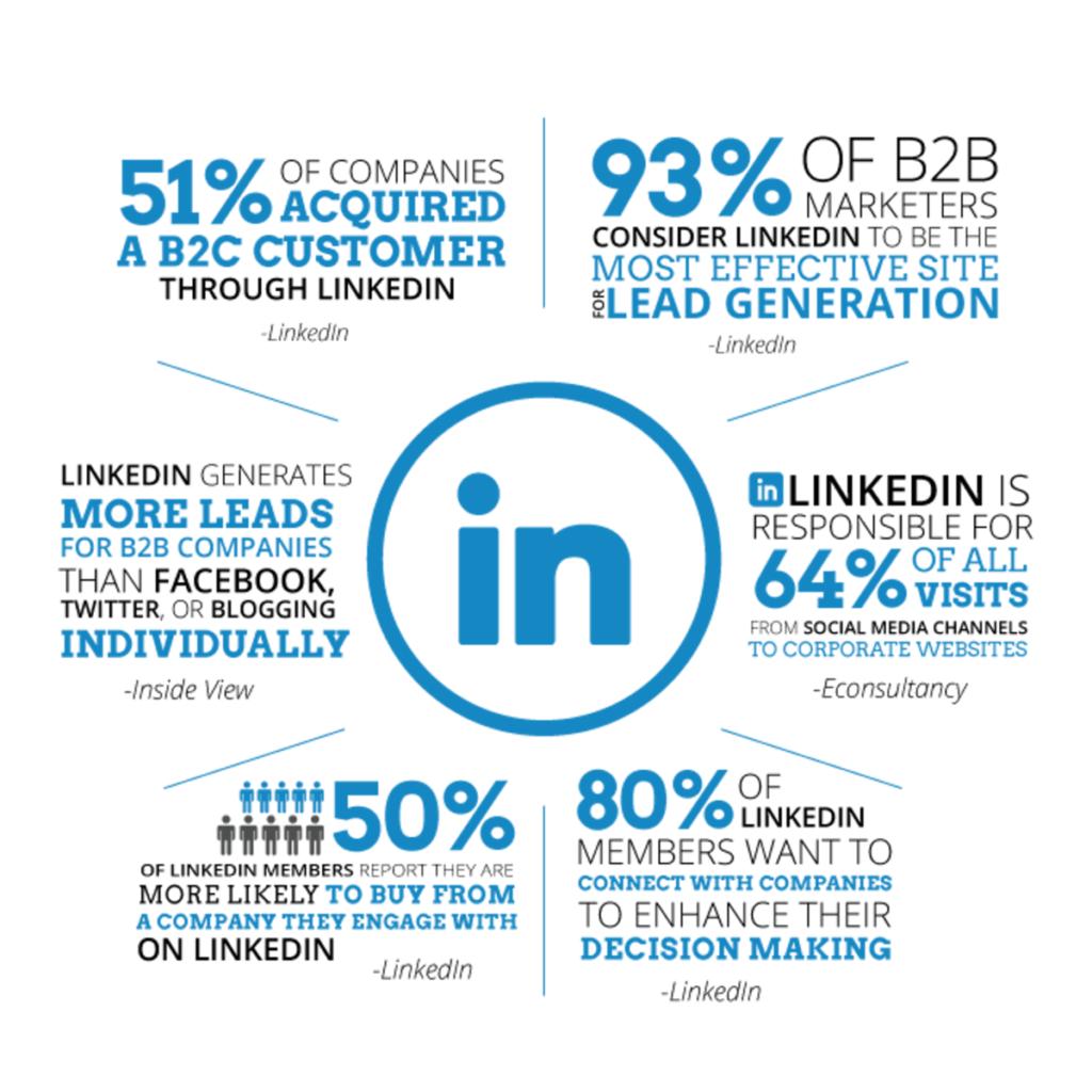 LinkedIn Statistiken aus 2018 zur Lead Generierung für B2B und B2C