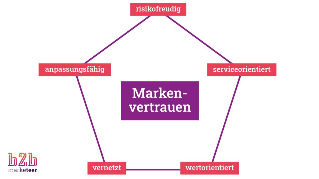 Markenvertrauen beruht auf fünf Säulen: Risikofreude, Serviceorientierung, Wertorientierung, Vernetzung und Anpassungsfähigkeit