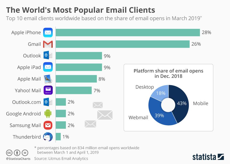 Top 10: Populäre Mail-Clients für den Newsletterempfang