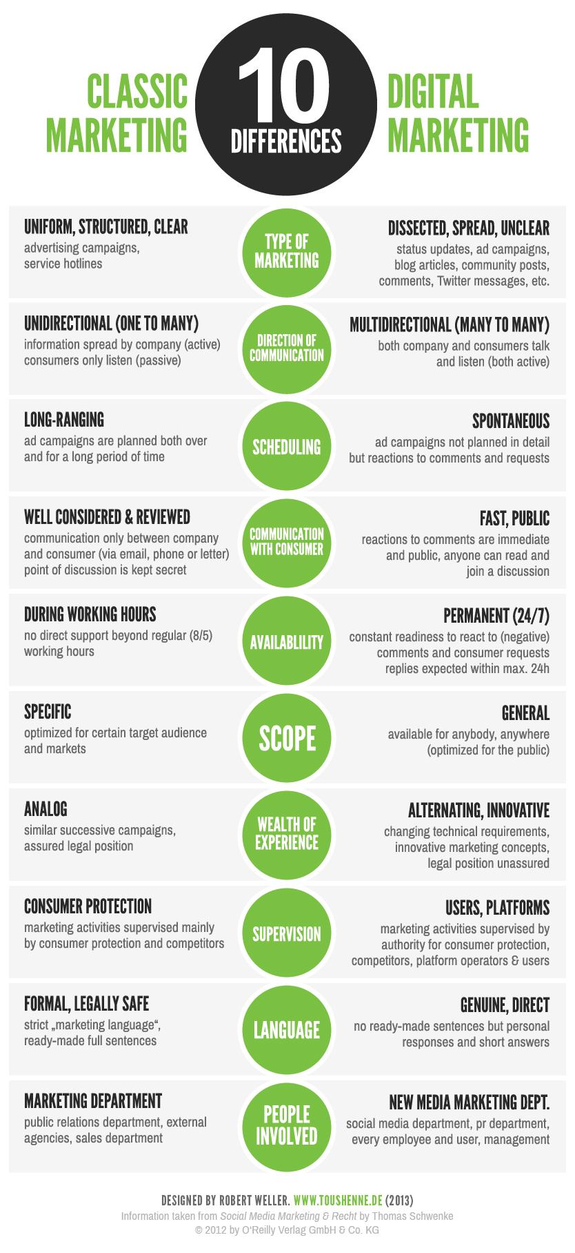 Zehn Unterschiede zwischen klassischem und digitalem Marketing