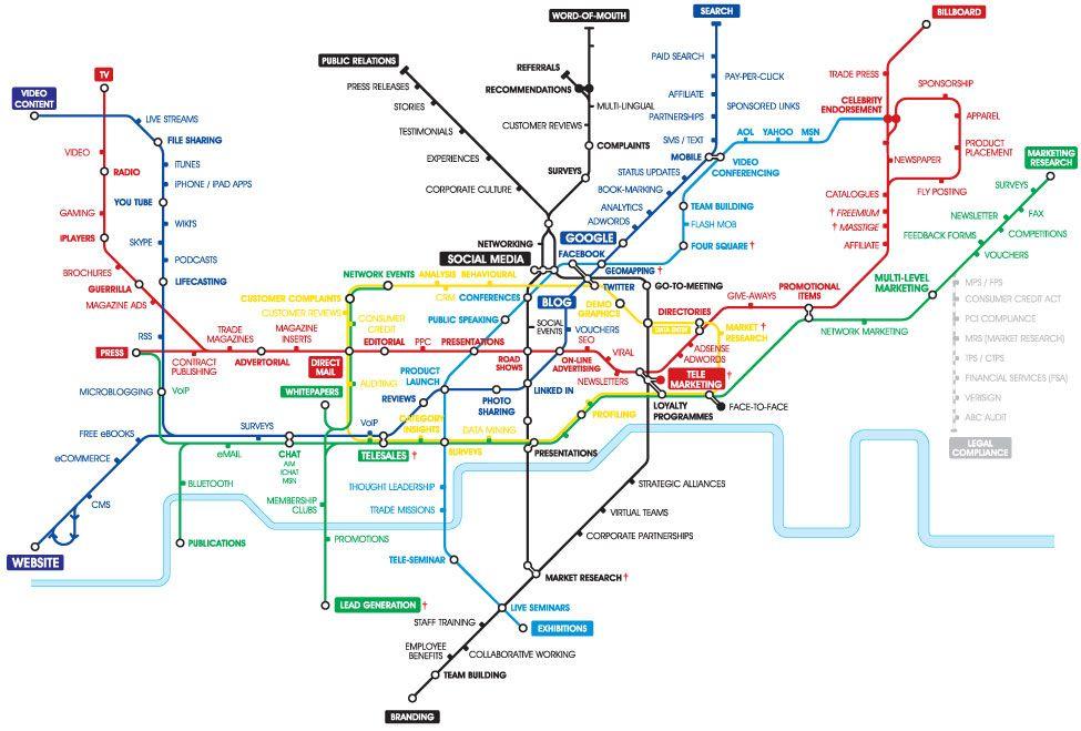 The Marketing Map: Auch ein Ansatzpunkt für eine B2B Marketing Definition