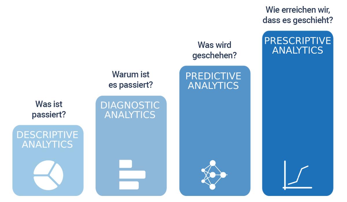 Data-Driven Marketing im B2B und die vier Evolutionsstufen der Analyse