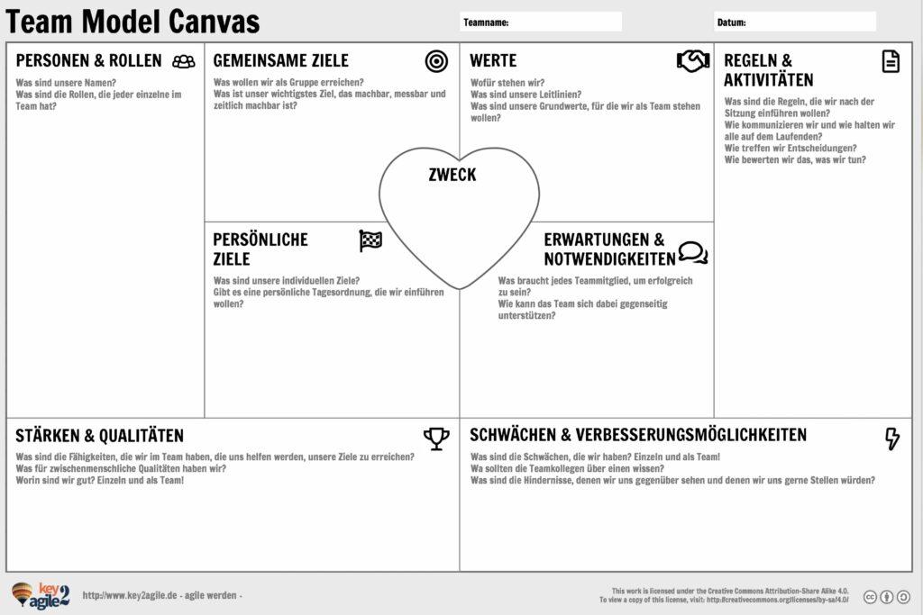 Team Model Canvas: Ein guter Startpunkt für agile Zusammenarbeit